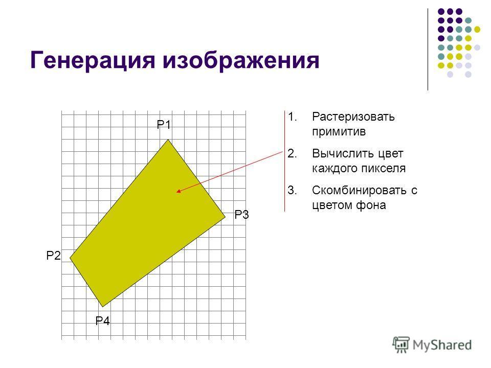 Генерация изображения P1 P2 P3 P4 1.Растеризовать примитив 2.Вычислить цвет каждого пикселя 3.Скомбинировать с цветом фона