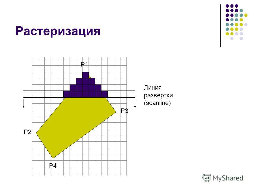 Растеризация P1 P2 P3 P4 Линия развертки (scanline)