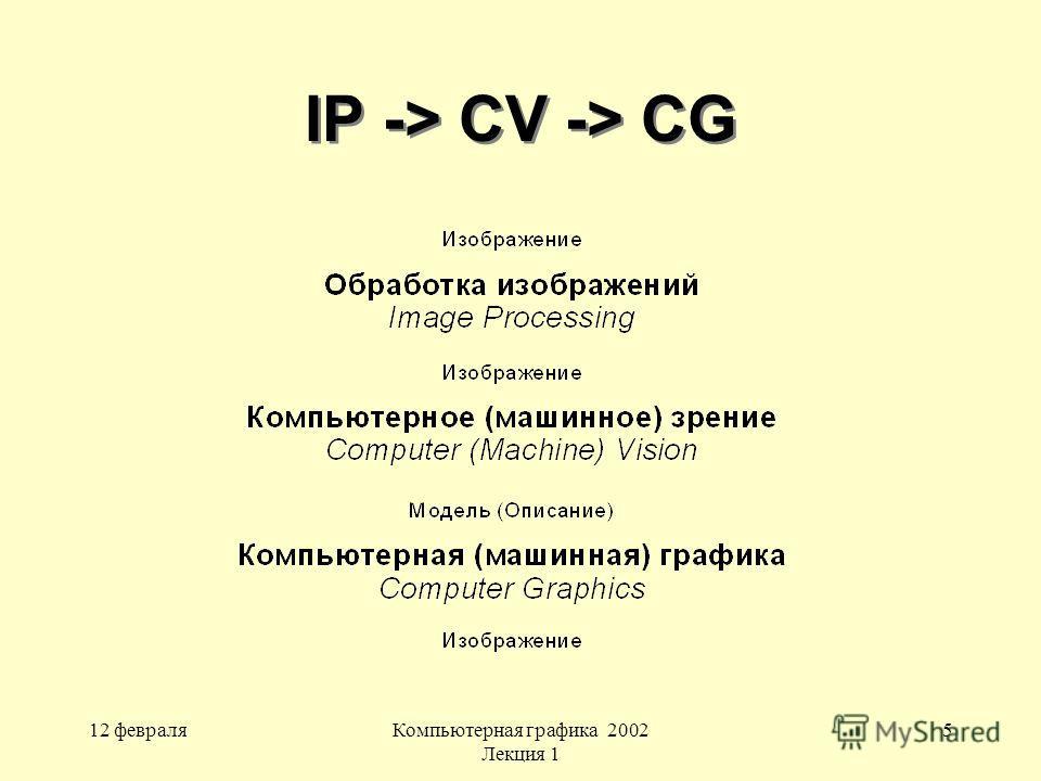 12 февраляКомпьютерная графика 2002 Лекция 1 5 IP -> CV -> CG