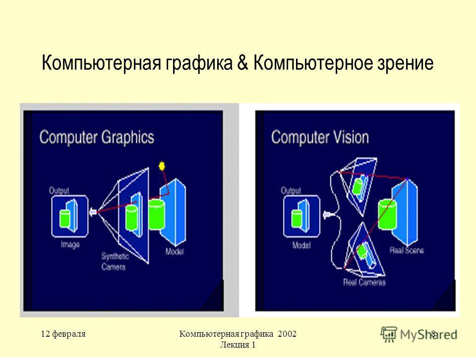 12 февраляКомпьютерная графика 2002 Лекция 1 8 Компьютерная графика & Компьютерное зрение