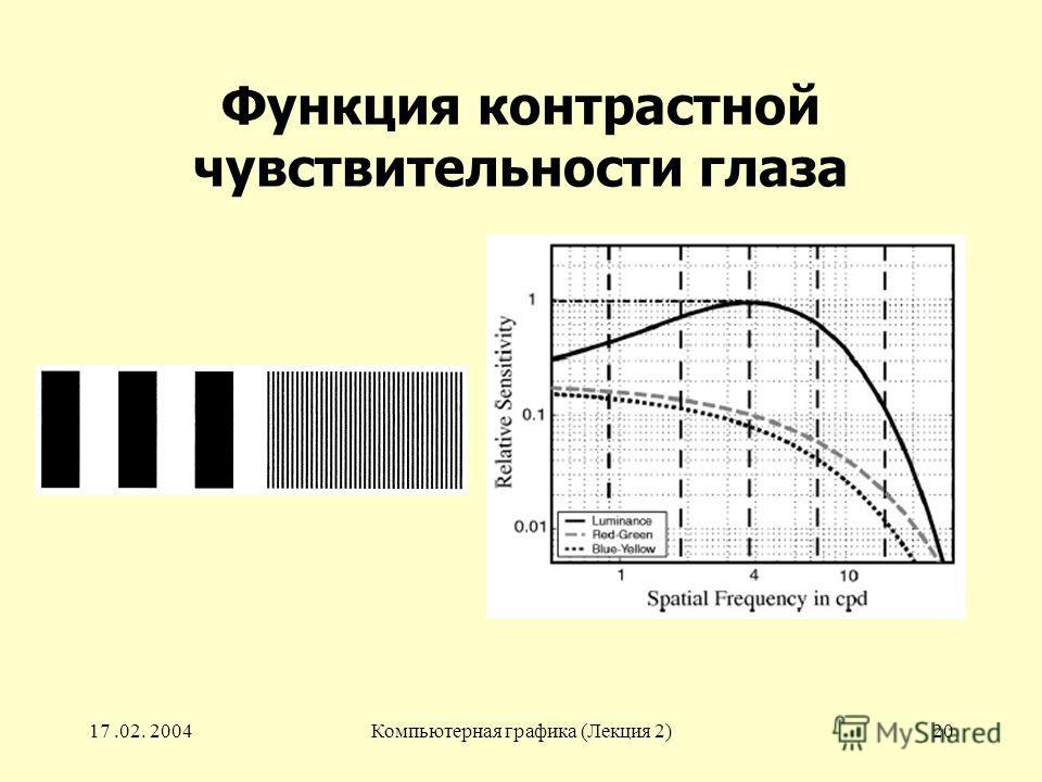 17.02. 2004Компьютерная графика (Лекция 2)20 Функция контрастной чувствительности глаза