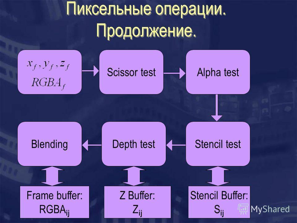 Пиксельные операции. Продолжение. Scissor testAlpha test Stencil testDepth testBlending Stencil Buffer: S ij Z Buffer: Z ij Frame buffer: RGBA ij