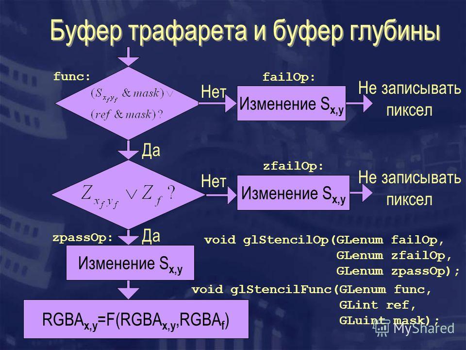 Буфер трафарета и буфер глубины RGBA x,y =F(RGBA x,y,RGBA f ) Изменение S x,y Да Нет Не записывать пиксел void glStencilOp(GLenum failOp, GLenum zfailOp, GLenum zpassOp); failOp: zfailOp: zpassOp: void glStencilFunc(GLenum func, GLint ref, GLuint mas