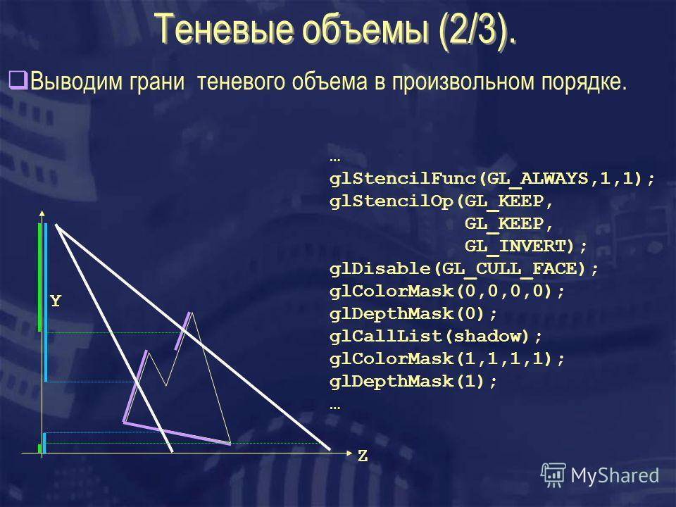 Теневые объемы (2/3). Выводим грани теневого объема в произвольном порядке. Z Y … glStencilFunc(GL_ALWAYS,1,1); glStencilOp(GL_KEEP, GL_KEEP, GL_INVERT); glDisable(GL_CULL_FACE); glColorMask(0,0,0,0); glDepthMask(0); glCallList(shadow); glColorMask(1