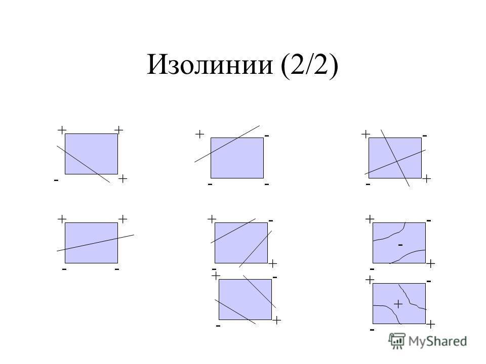 Изолинии (2/2) + - +- -- +- ++ + + - -- + - + + - - + + - - + + - - + + - - + + - - + + - - +