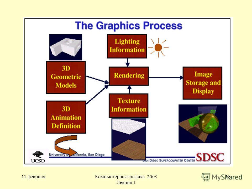 11 февраляКомпьютерная графика 2003 Лекция 1 18
