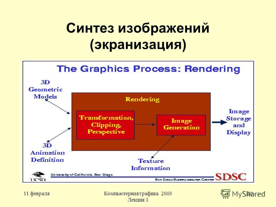 11 февраляКомпьютерная графика 2003 Лекция 1 20 Синтез изображений (экранизация)