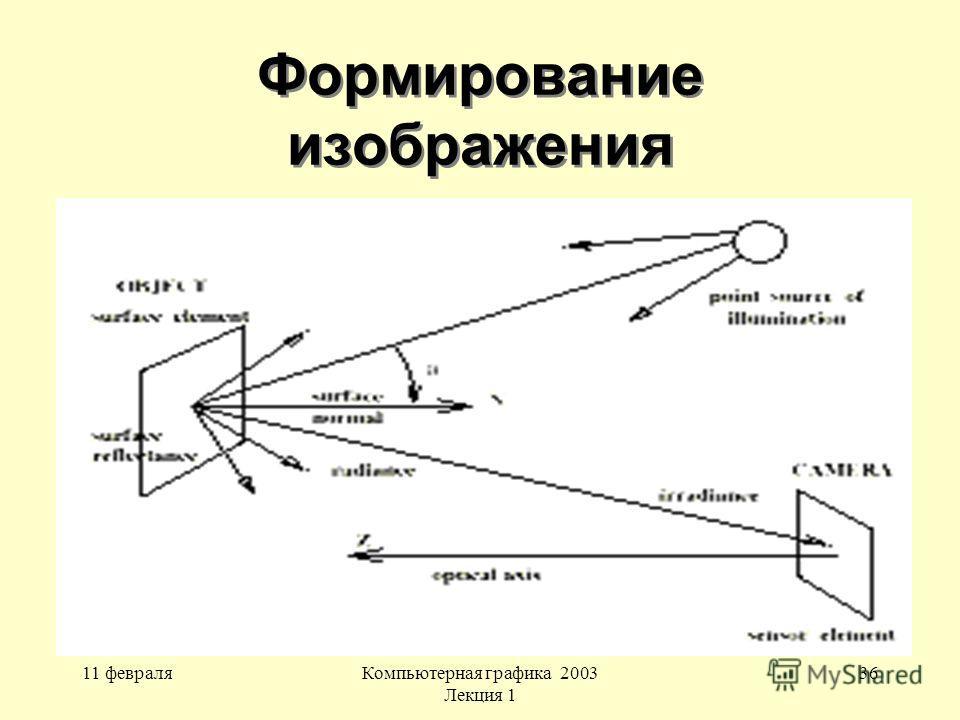 11 февраляКомпьютерная графика 2003 Лекция 1 36 Формирование изображения