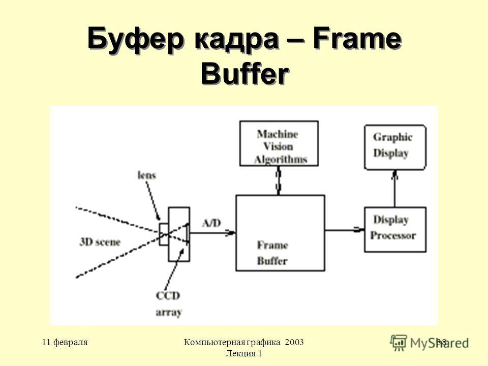 11 февраляКомпьютерная графика 2003 Лекция 1 38 Буфер кадра – Frame Buffer