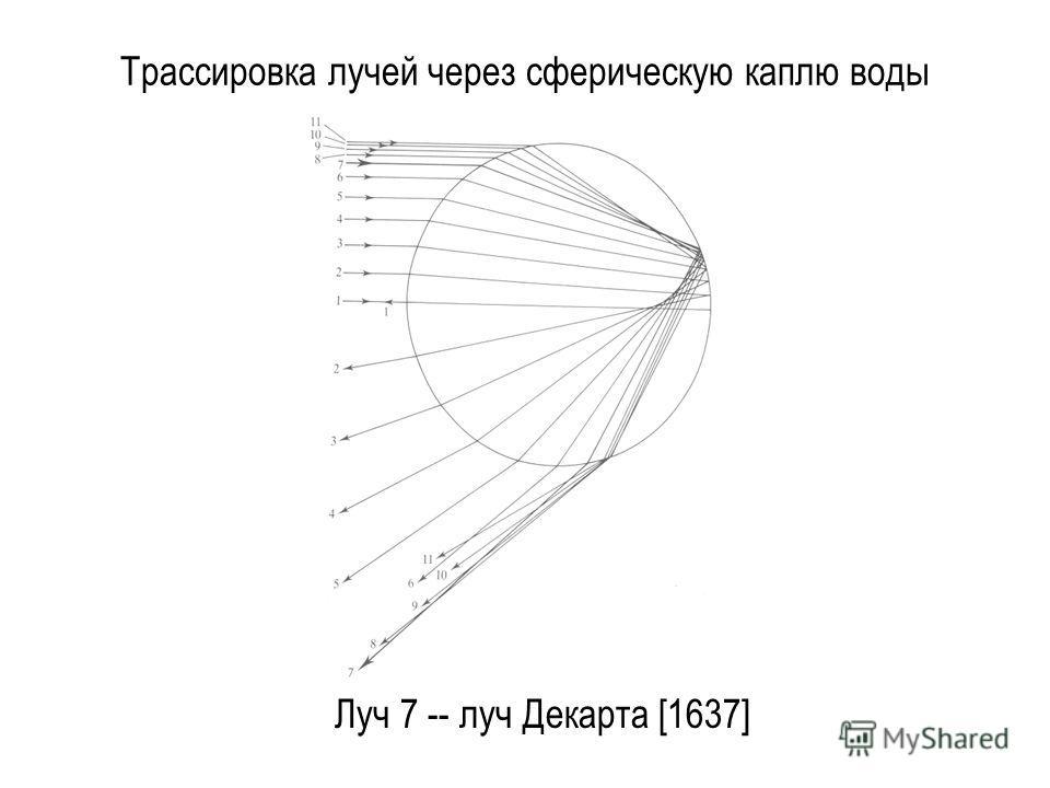 Трассировка лучей через сферическую каплю воды Луч 7 -- луч Декарта [1637]