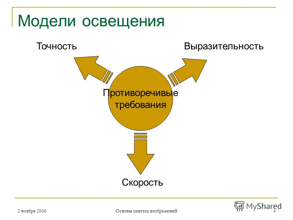 2 ноября 2006 Основы синтеза изображений 4 Модели освещения Противоречивые требования ТочностьВыразительность Скорость