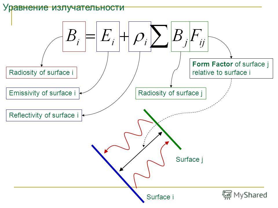 Уравнение излучательности Surface i Surface j Radiosity of surface i Emissivity of surface i Reflectivity of surface i Radiosity of surface j Form Factor of surface j relative to surface i