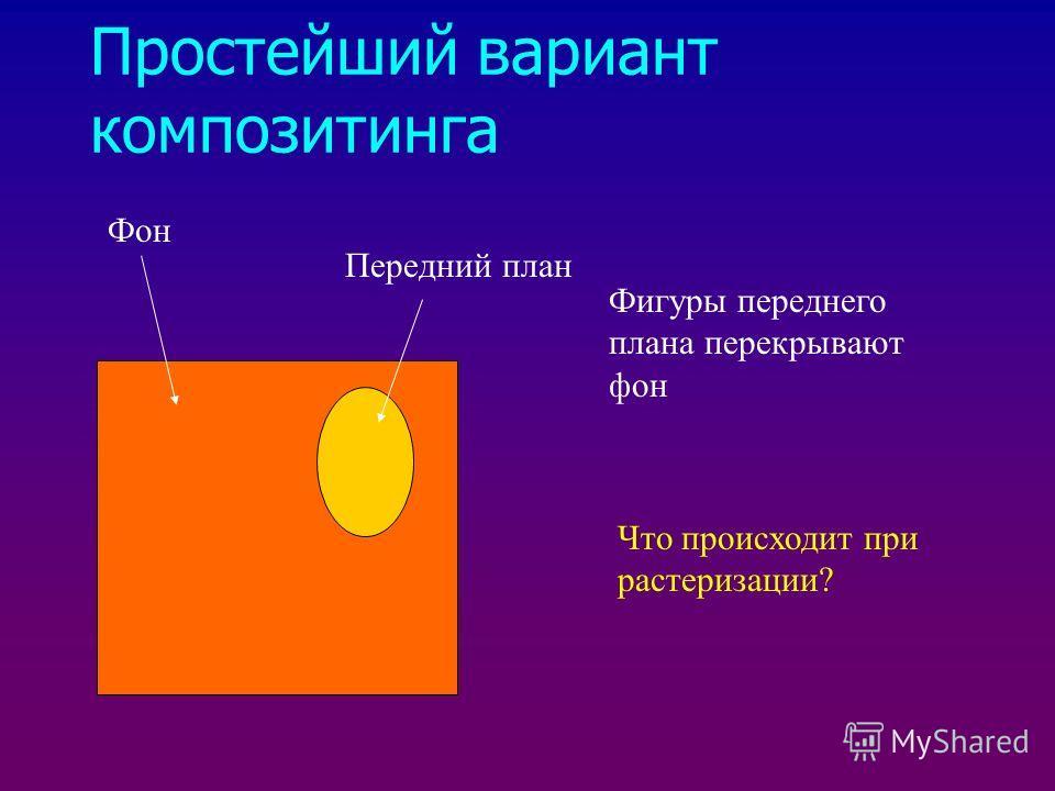 Простейший вариант композитинга Фон Передний план Фигуры переднего плана перекрывают фон Что происходит при растеризации?