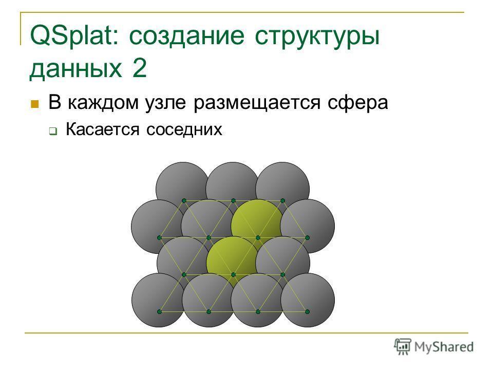 QSplat: создание структуры данных 2 В каждом узле размещается сфера Касается соседних