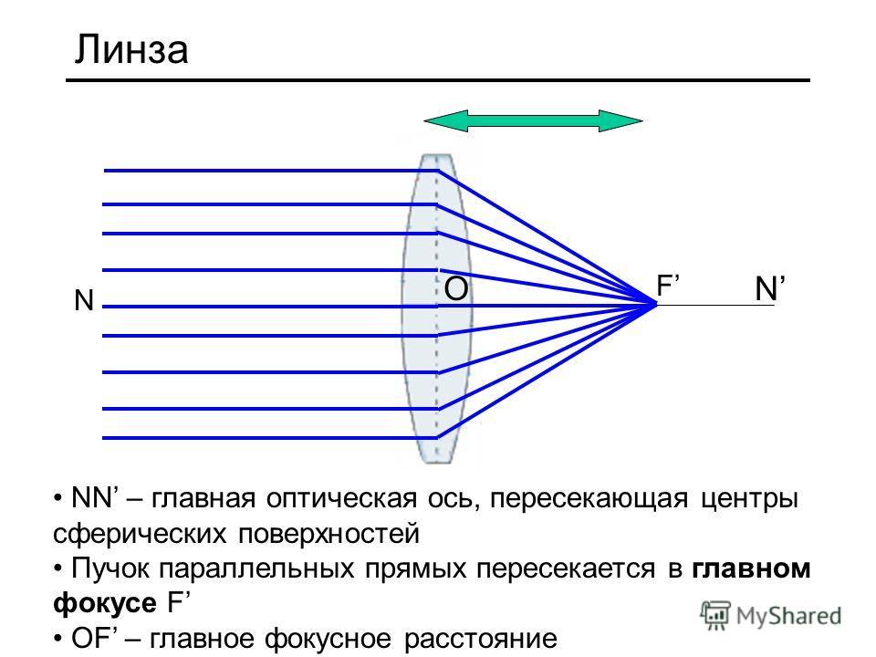 Линза F N N NN – главная оптическая ось, пересекающая центры сферических поверхностей Пучок параллельных прямых пересекается в главном фокусе F ОF – главное фокусное расстояние О