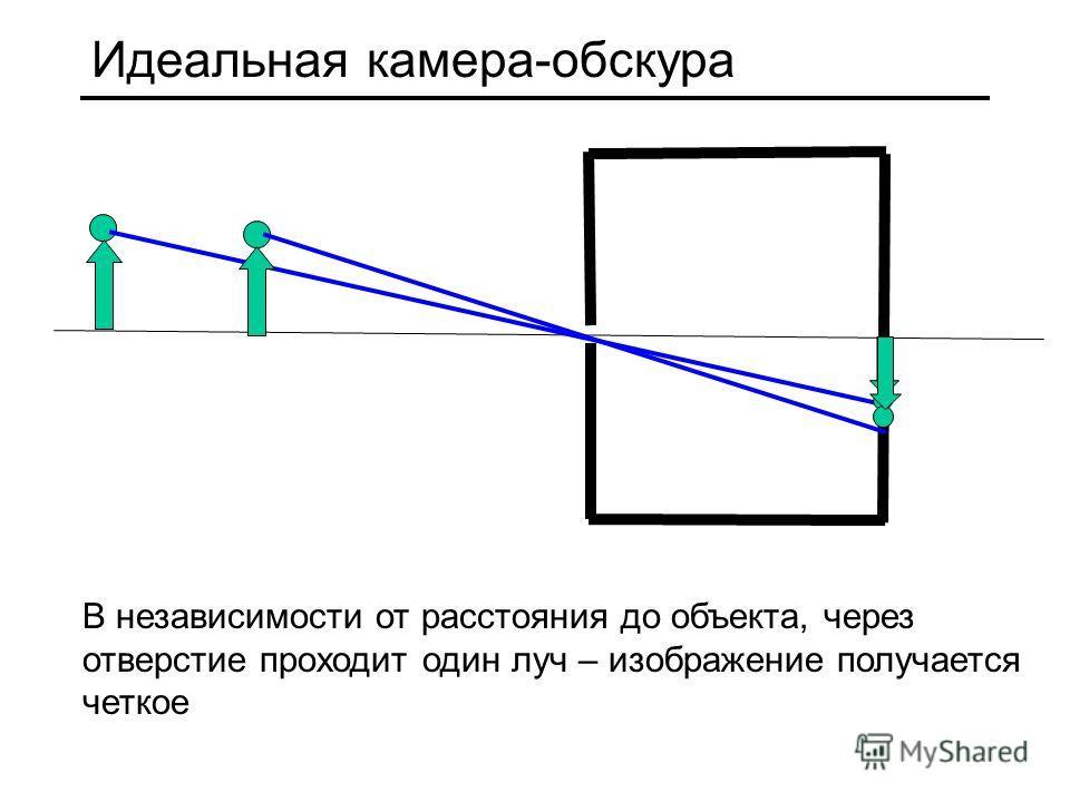 Идеальная камера-обскура В независимости от расстояния до объекта, через отверстие проходит один луч – изображение получается четкое