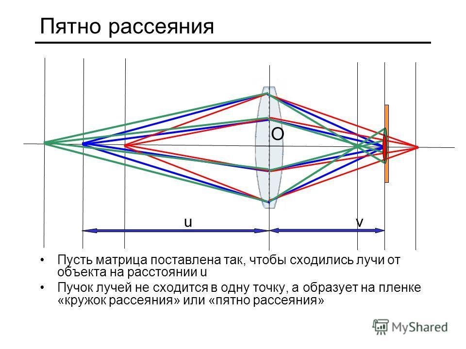 Пятно рассеяния Пусть матрица поставлена так, чтобы сходились лучи от объекта на расстоянии u Пучок лучей не сходится в одну точку, а образует на пленке «кружок рассеяния» или «пятно рассеяния» О uv