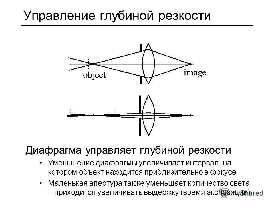 Управление глубиной резкости Диафрагма управляет глубиной резкости Уменьшение диафрагмы увеличивает интервал, на котором объект находится приблизительно в фокусе Маленькая апертура также уменьшает количество света – приходится увеличивать выдержку (в