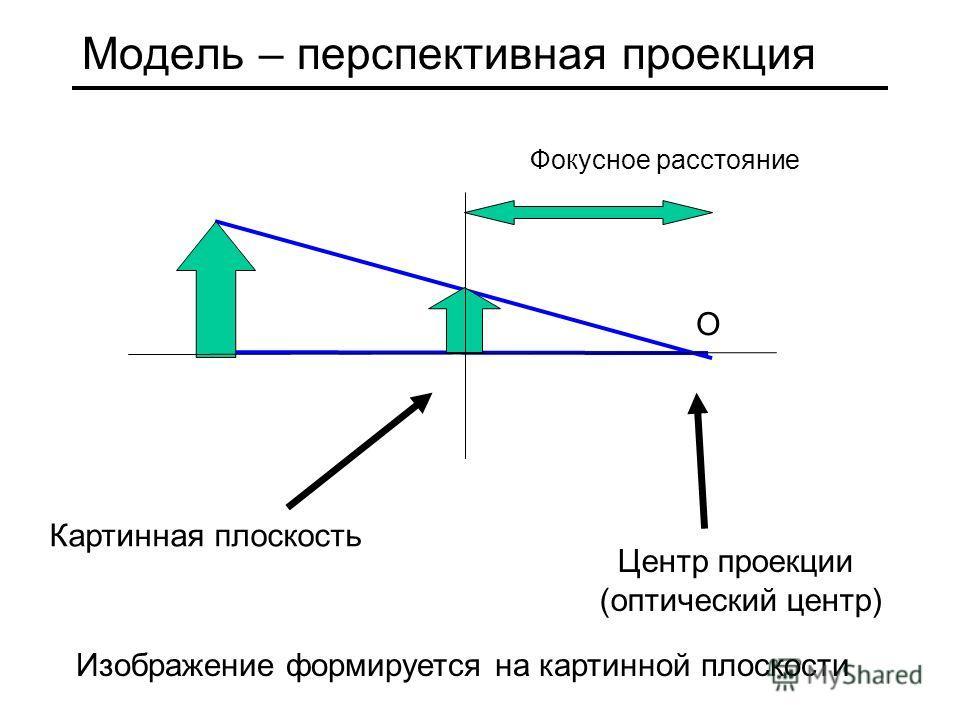 Модель – перспективная проекция Фокусное расстояние О Картинная плоскость Центр проекции (оптический центр) Изображение формируется на картинной плоскости