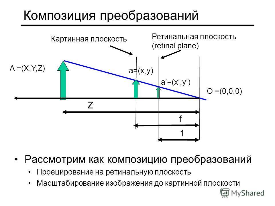 Композиция преобразований A =(X,Y,Z) O =(0,0,0) Z 1 a=(x,y) f Картинная плоскость a=(x,y) Ретинальная плоскость (retinal plane) Рассмотрим как композицию преобразований Проецирование на ретинальную плоскость Масштабирование изображения до картинной п