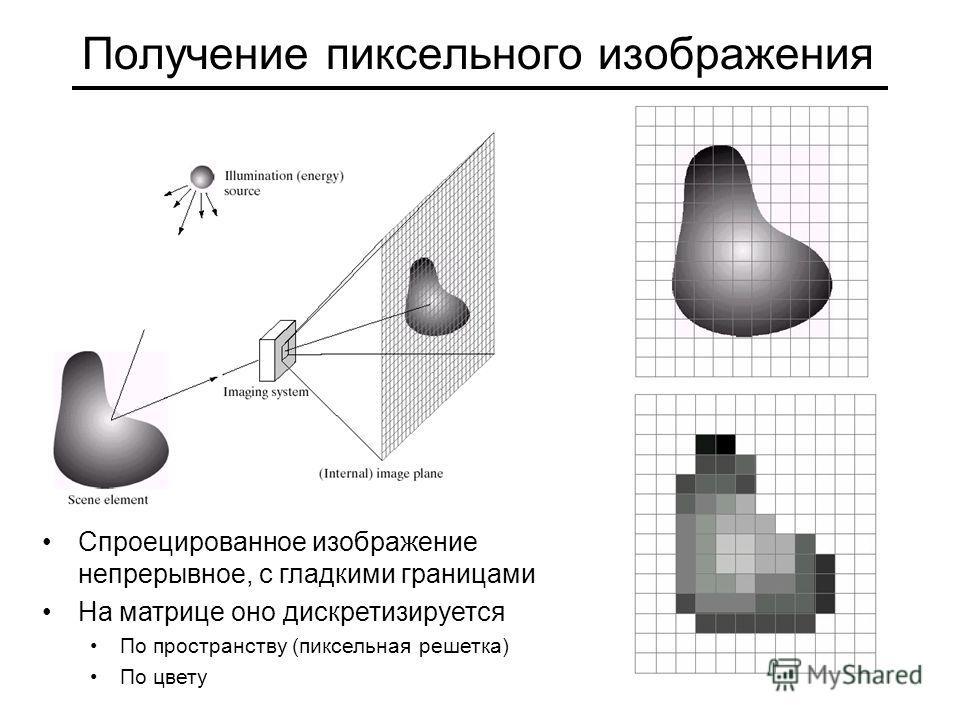 Получение пиксельного изображения Спроецированное изображение непрерывное, с гладкими границами На матрице оно дискретизируется По пространству (пиксельная решетка) По цвету