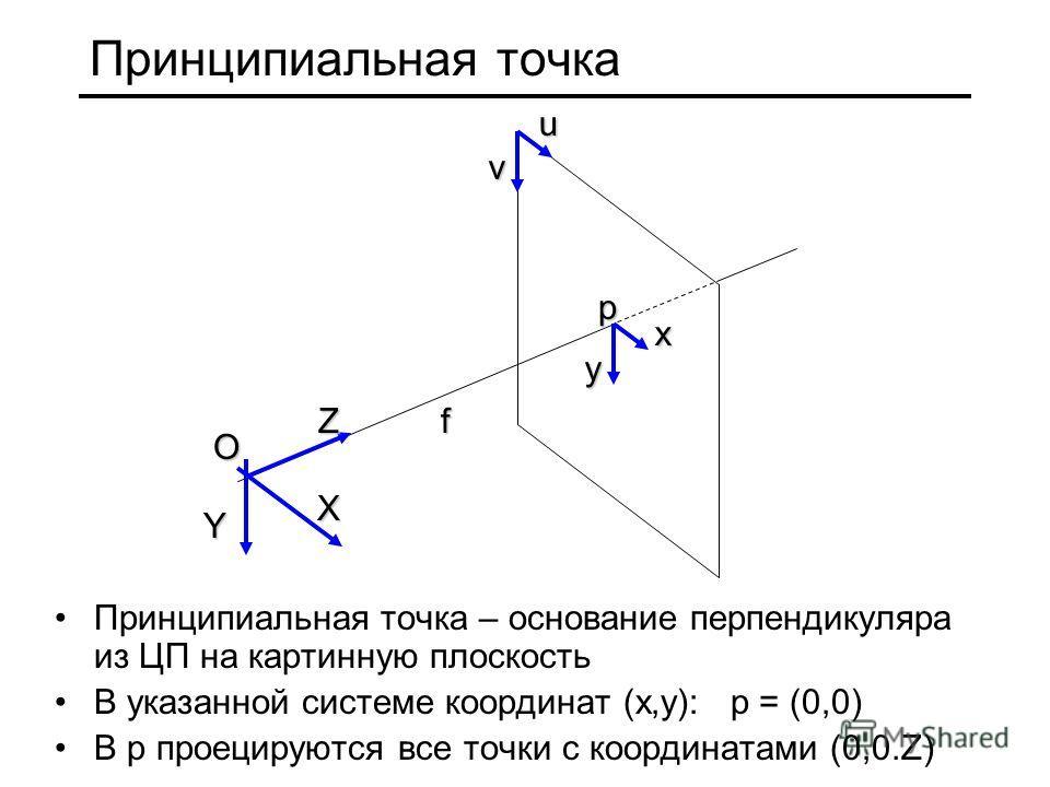 Принципиальная точка Принципиальная точка – основание перпендикуляра из ЦП на картинную плоскость В указанной системе координат (x,y): p = (0,0) В p проецируются все точки с координатами (0,0.Z) X Y Zf O x y p u v