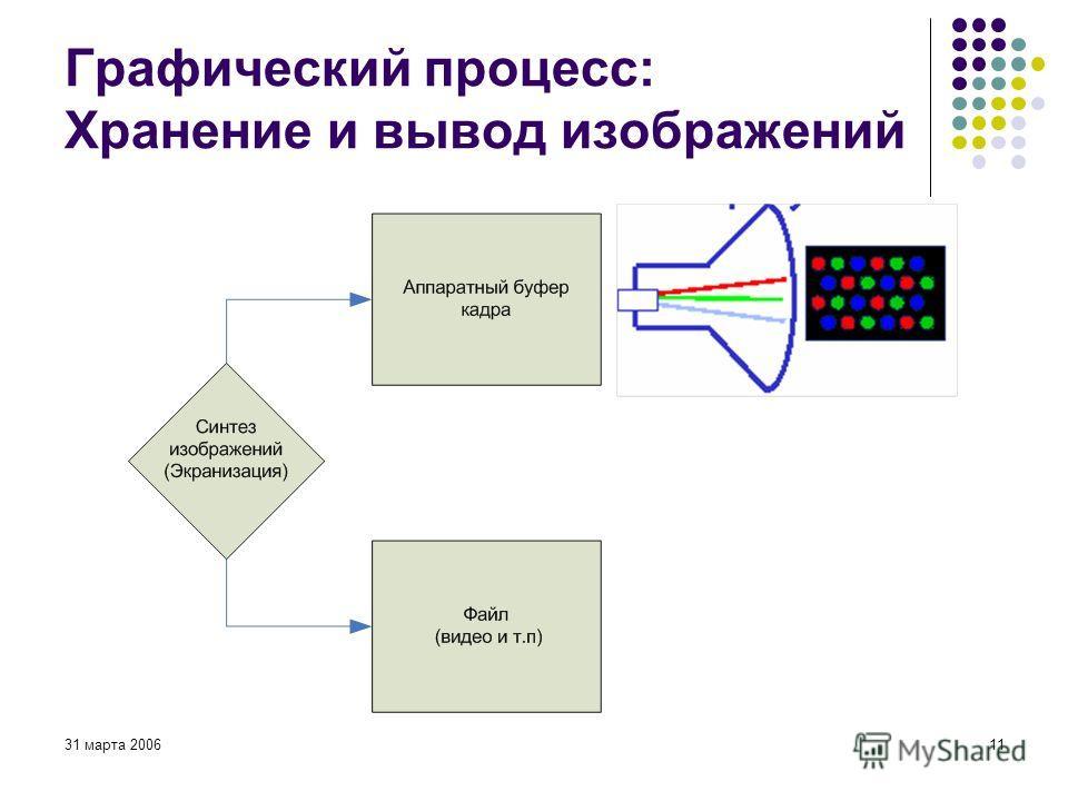 31 марта 200611 Графический процесс: Хранение и вывод изображений