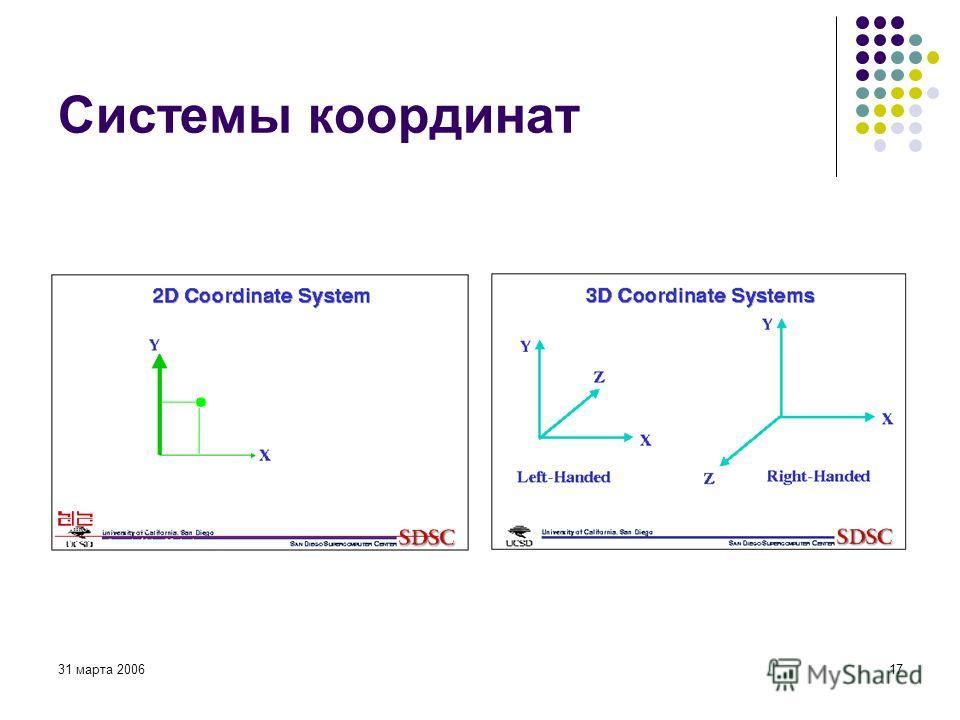 31 марта 200617 Системы координат