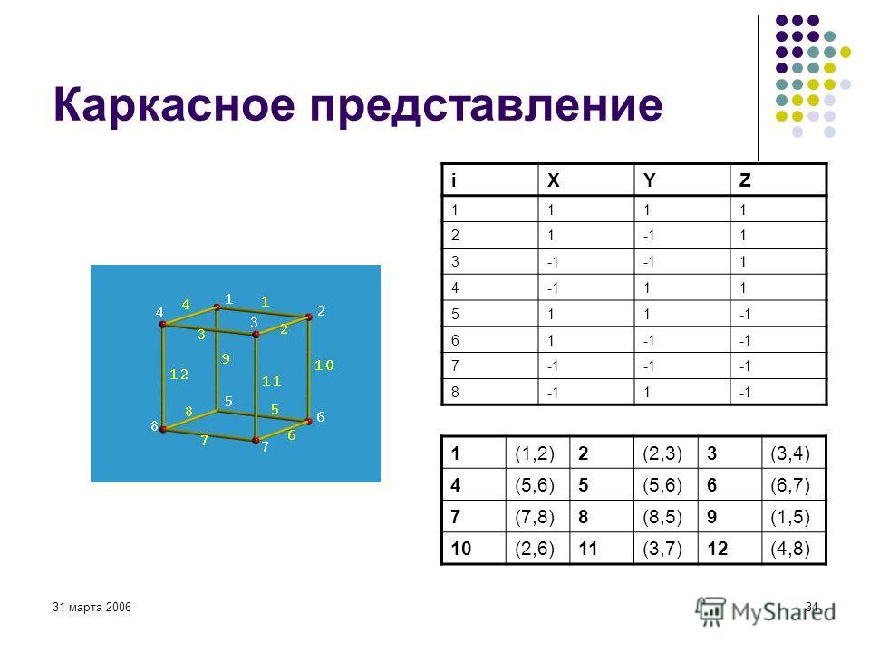 31 марта 200634 Каркасное представление iXYZ 1111 211 3 1 4 11 511 61 7 8 1 1(1,2)2(2,3)3(3,4) 4(5,6)5 6(6,7) 7(7,8)8(8,5)9(1,5) 10(2,6)11(3,7)12(4,8)