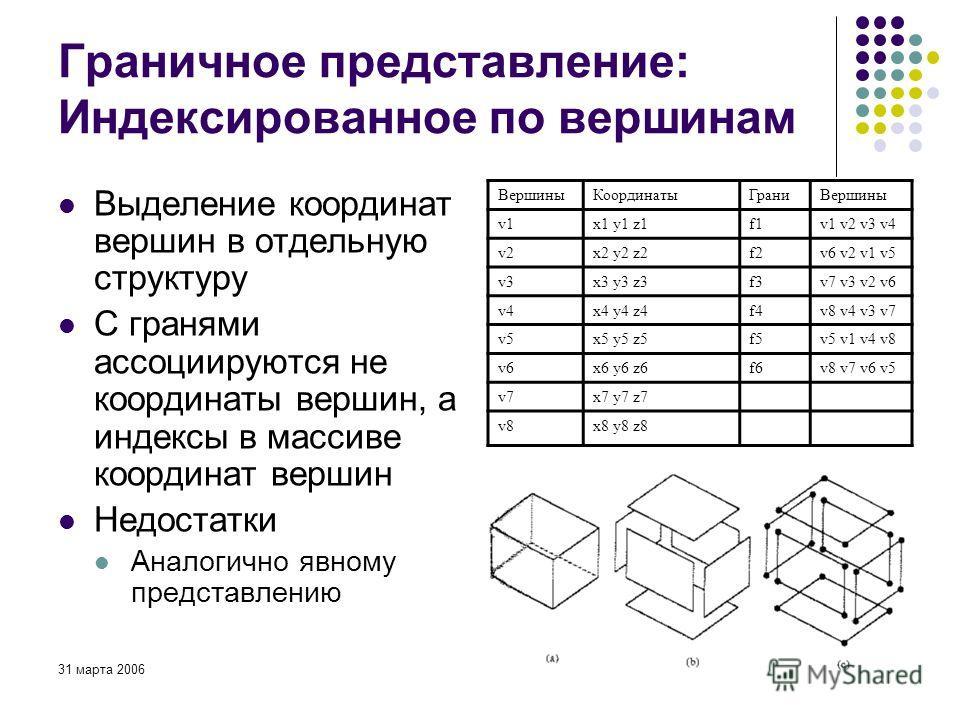 31 марта 200641 Граничное представление: Индексированное по вершинам Выделение координат вершин в отдельную структуру С гранями ассоциируются не координаты вершин, а индексы в массиве координат вершин Недостатки Аналогично явному представлению Вершин