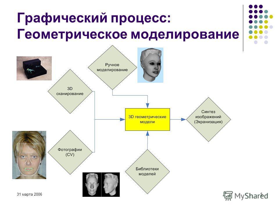 31 марта 20065 Графический процесс: Геометрическое моделирование