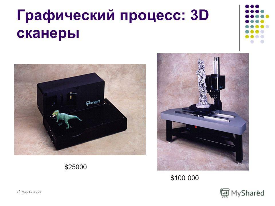31 марта 20066 Графический процесс: 3D сканеры $25000 $100 000