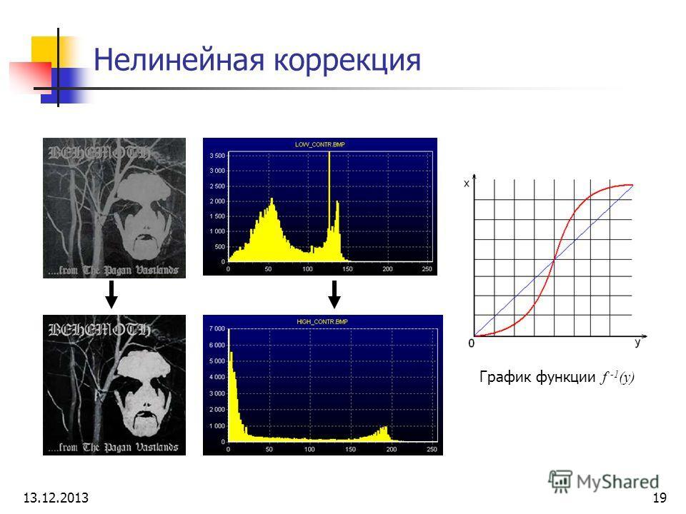 Нелинейная коррекция График функции f -1 (y) 13.12.201319