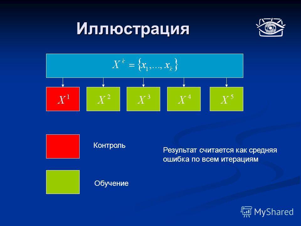 Иллюстрация Контроль Обучение Результат считается как средняя ошибка по всем итерациям