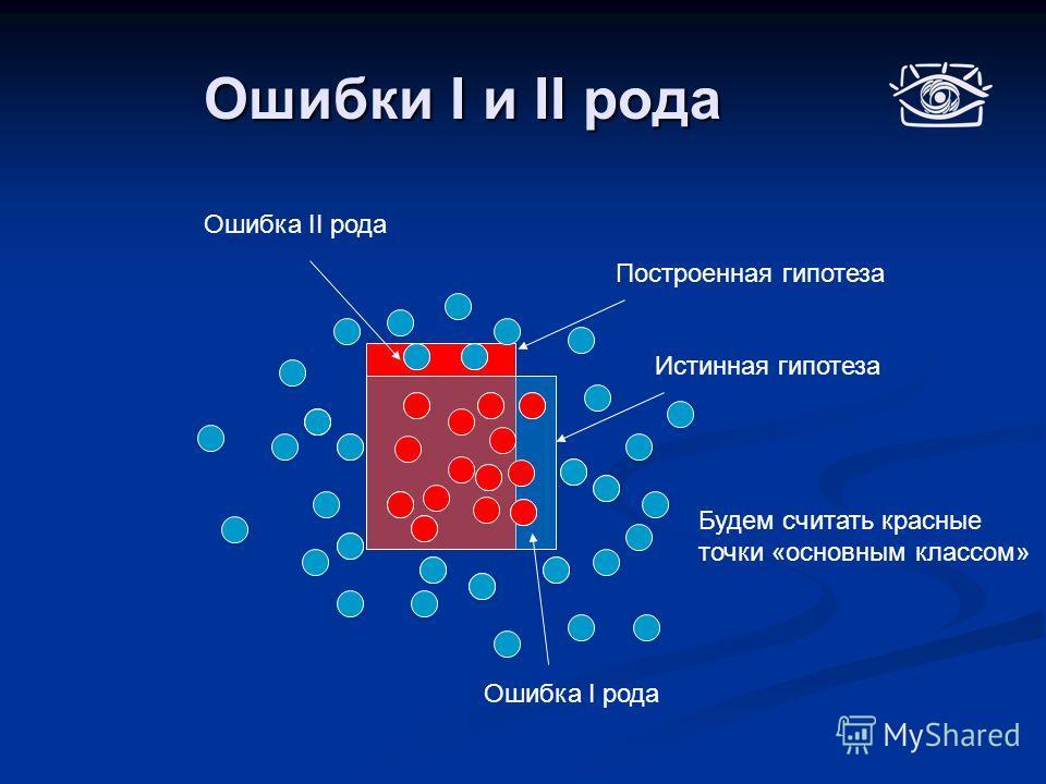 Ошибки I и II рода Истинная гипотеза Ошибка II рода Ошибка I рода Построенная гипотеза Будем считать красные точки «основным классом»
