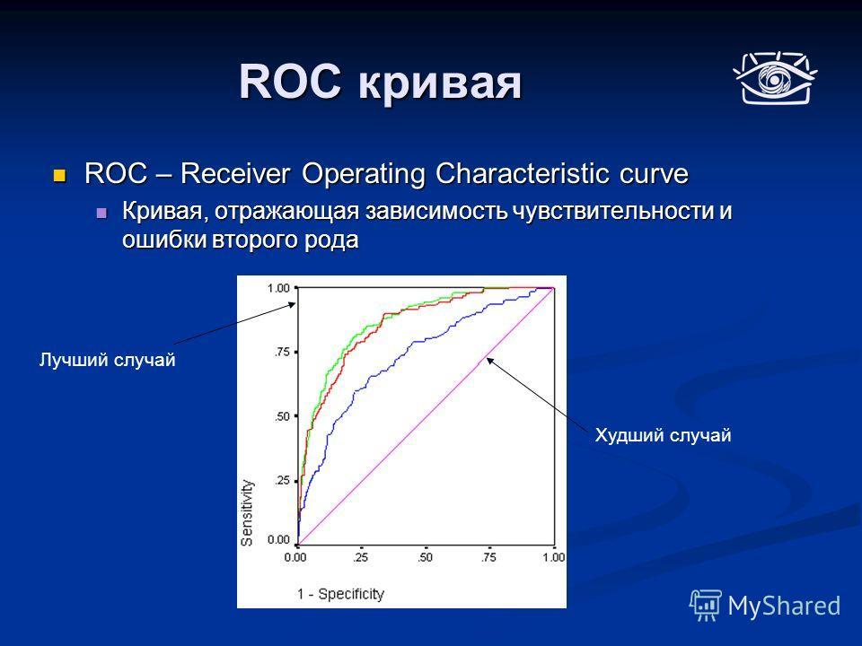 ROC кривая ROC – Receiver Operating Characteristic curve ROC – Receiver Operating Characteristic curve Кривая, отражающая зависимость чувствительности и ошибки второго рода Кривая, отражающая зависимость чувствительности и ошибки второго рода Худший