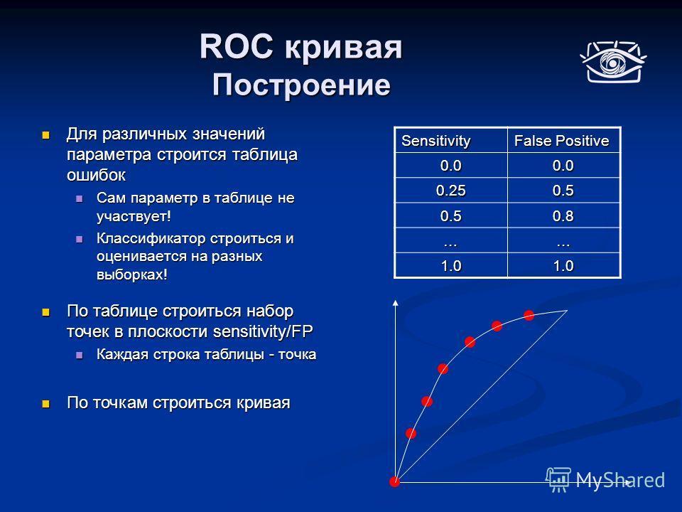 ROC кривая Построение Для различных значений параметра строится таблица ошибок Для различных значений параметра строится таблица ошибок Сам параметр в таблице не участвует! Сам параметр в таблице не участвует! Классификатор строиться и оценивается на