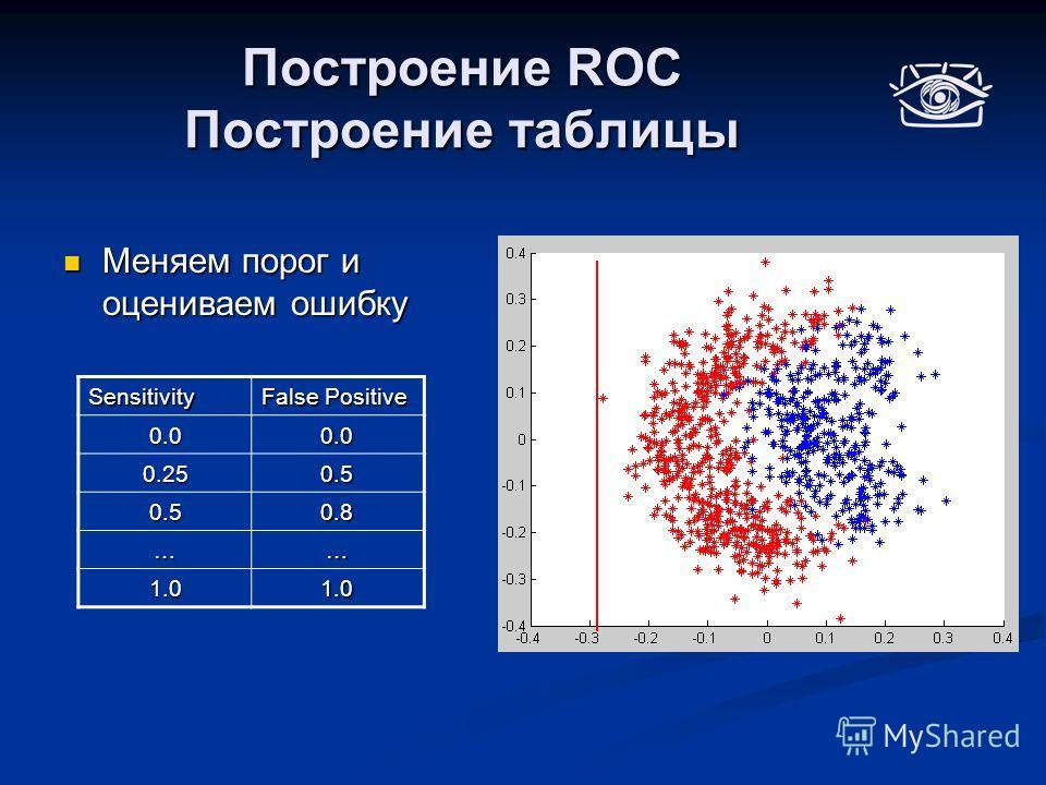 Построение ROC Построение таблицы Меняем порог и оцениваем ошибку Меняем порог и оцениваем ошибкуSensitivity False Positive 0.00.0 0.250.5 0.50.8 …… 1.01.0