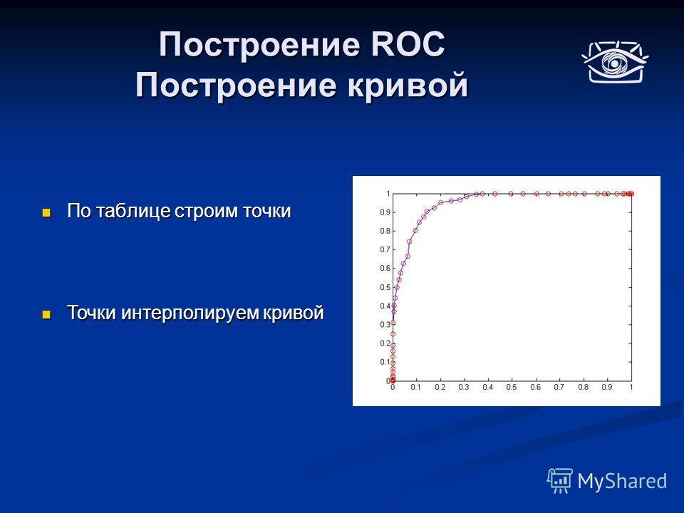 Построение ROC Построение кривой По таблице строим точки По таблице строим точки Точки интерполируем кривой Точки интерполируем кривой