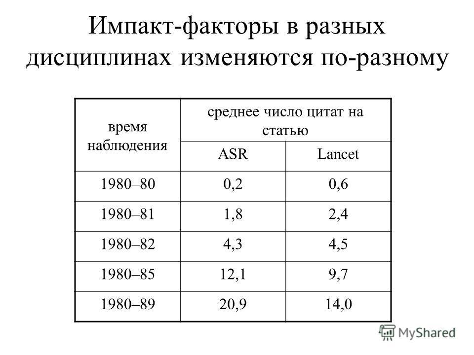 Импакт-факторы в разных дисциплинах изменяются по-разному время наблюдения среднее число цитат на статью ASRLancet 1980–800,20,6 1980–811,82,4 1980–824,34,5 1980–8512,19,7 1980–8920,914,0