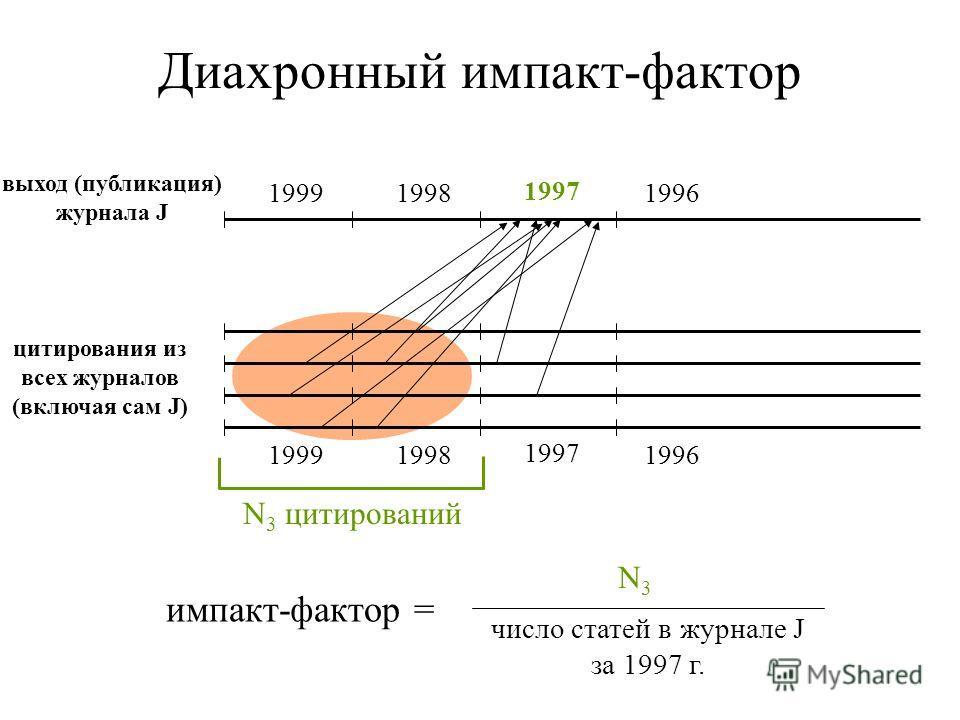 Диахронный импакт-фактор выход (публикация) журнала J 19991998 1997 1996 19991998 1997 1996 N 3 цитирований импакт-фактор = N3N3 число статей в журнале J за 1997 г. цитирования из всех журналов (включая сам J)