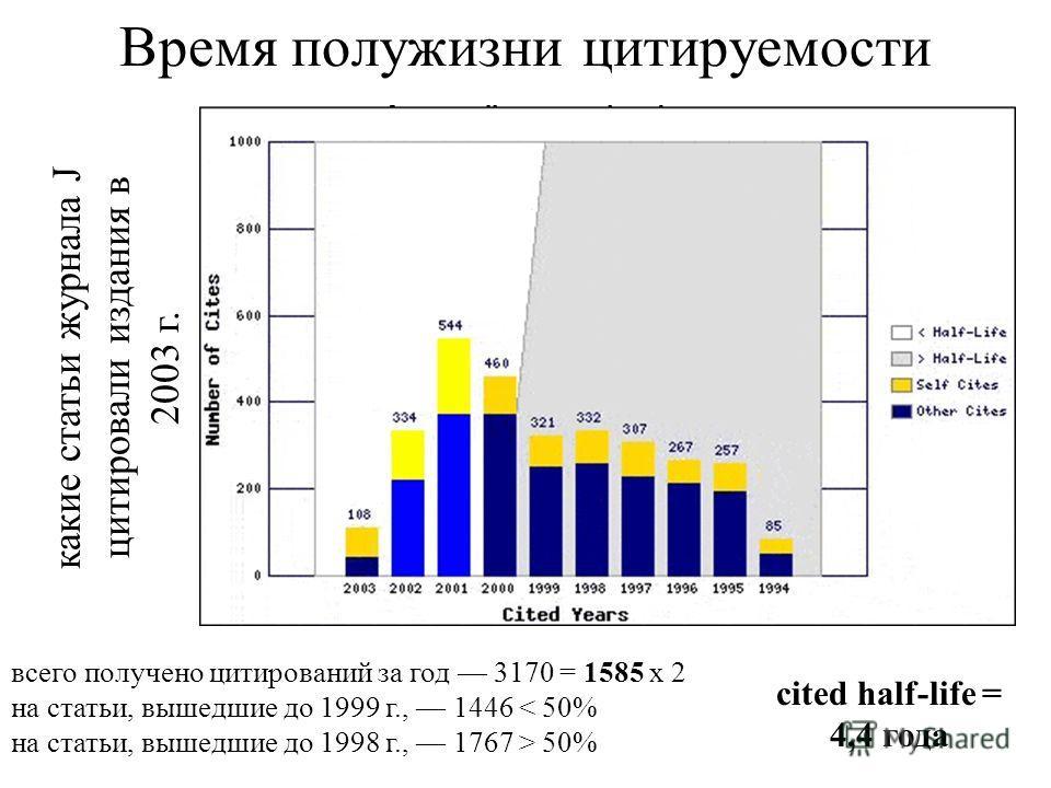 Время полужизни цитируемости какие статьи журнала J цитировали издания в 2003 г. всего получено цитирований за год 3170 = 1585 x 2 на статьи, вышедшие до 1999 г., 1446 < 50% на статьи, вышедшие до 1998 г., 1767 > 50% cited half-life = 4,4 года