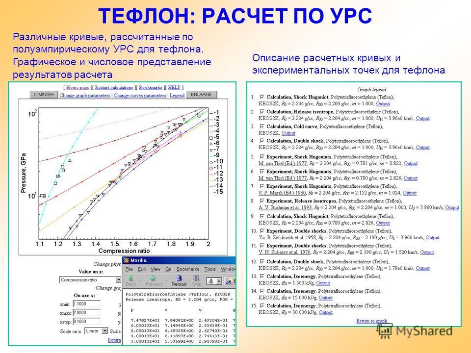 ТЕФЛОН: РАСЧЕТ ПО УРС Различные кривые, рассчитанные по полуэмпирическому УРС для тефлона. Графическое и числовое представление результатов расчета Описание расчетных кривых и экспериментальных точек для тефлона
