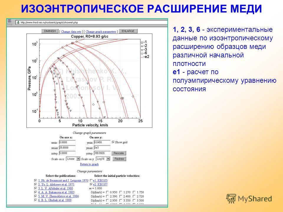 ИЗОЭНТРОПИЧЕСКОЕ РАСШИРЕНИЕ МЕДИ 1, 2, 3, 6 - экспериментальные данные по изоэнтропическому расширению образцов меди различной начальной плотности e1 - расчет по полуэмпирическому уравнению состояния