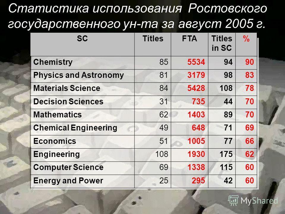 Статистика использования Ростовского государственного ун-та за август 2005 г. SCTitlesFTATitles in SC % Chemistry8555349490 Physics and Astronomy8131799883 Materials Science84542810878 Decision Sciences317354470 Mathematics6214038970 Chemical Enginee