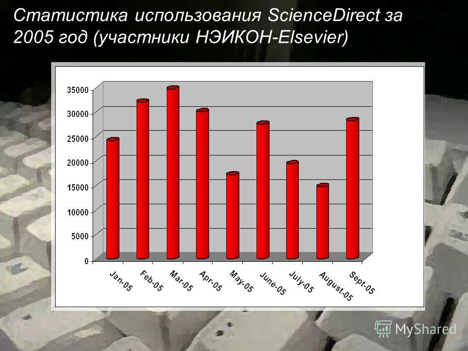 Статистика использования ScienceDirect за 2005 год (участники НЭИКОН-Elsevier)
