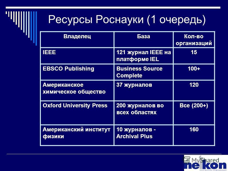 Ресурсы Роснауки (1 очередь) ВладелецБазаКол-во организаций IEEE121 журнал IEEE на платформе IEL 15 EBSCO PublishingBusiness Source Complete 100+ Американское химическое общество 37 журналов120 Oxford University Press200 журналов во всех областях Все