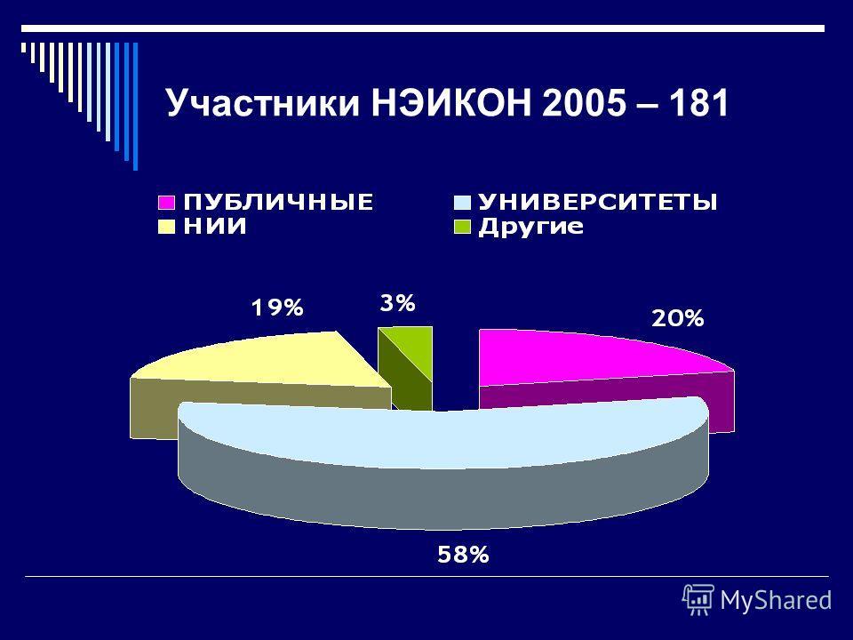 Участники НЭИКОН 2005 – 181
