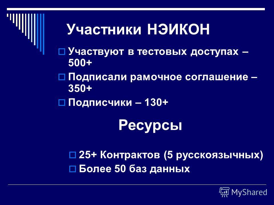Участники НЭИКОН Участвуют в тестовых доступах – 500+ Подписали рамочное соглашение – 350+ Подписчики – 130+ Ресурсы 25+ Контрактов (5 русскоязычных) Более 50 баз данных