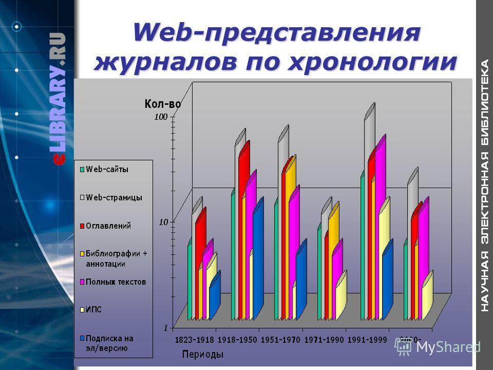 Web-представления журналов по хронологии